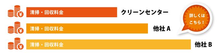 岡山県内、ゴミ屋敷片付けの費用グラフ
